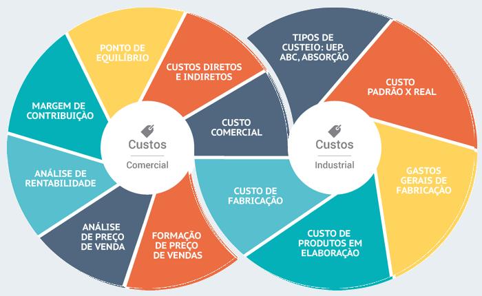 ERP Custos - Ferramenta de Gestão de Custos Industrial e Comercial