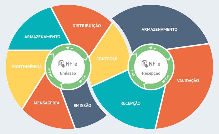 Infográfico NF-e - Gestão de Notas Fiscais Eletrônicas