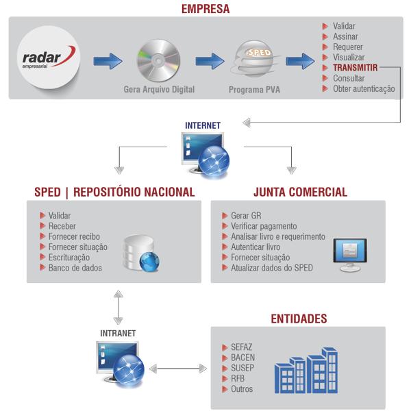 SPED - Sistema Público de Escrituração Digital