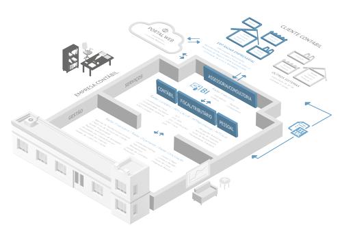 Infográfico WK Contábil - Solução para Empresas Contábeis