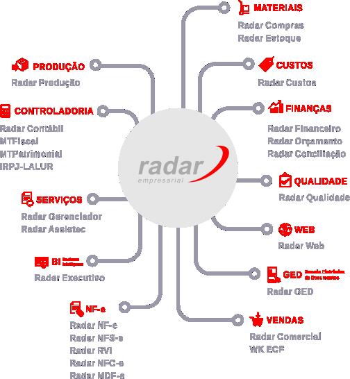 ERP Sistema Radar Empresarial - Solução Inteligente para todas as áreas de sua empresa | ASC Sistemas e Computadores